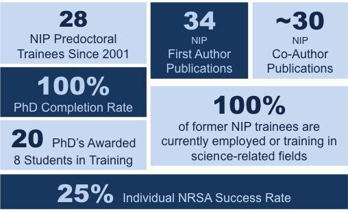 NIP Training Grant statistic profile
