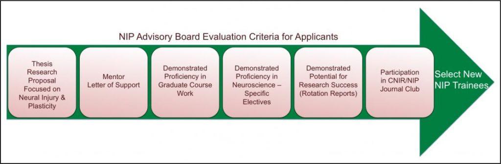 NIP Advisory Board Evaluation Criteria for Applicants